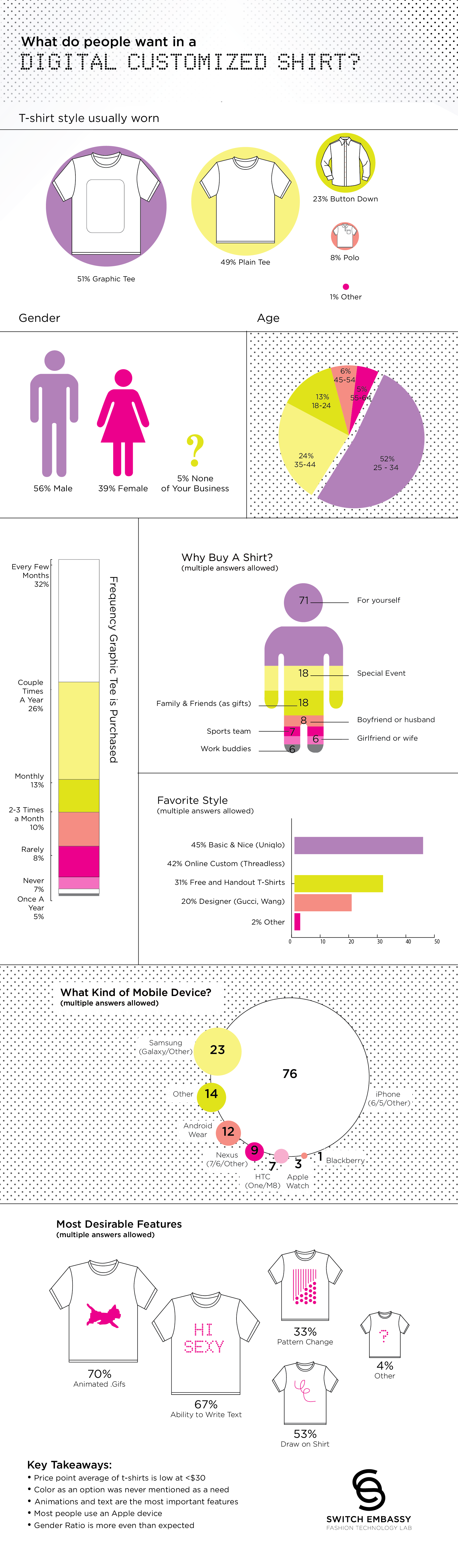 tshirtOS Infographic that shows all the data on what people want in a MVP digitally controlled t-shirt